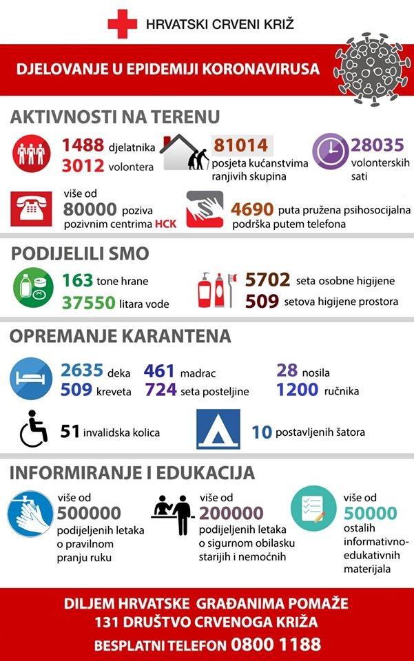 Aktivnosti Hrvatskog Crvenog križa tijekom epidemije koronavirusa