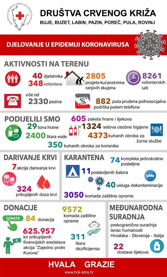 Aktivnosti Društava Crvenog križa u Istarskoj županiji tijekom ožujka i travnja 2020.g.